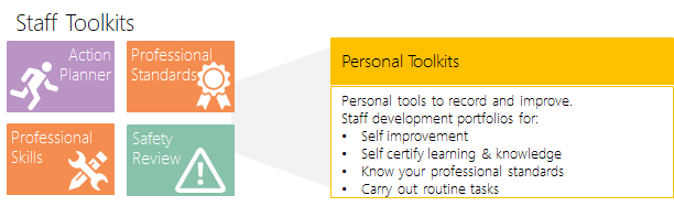 home staff toolkits